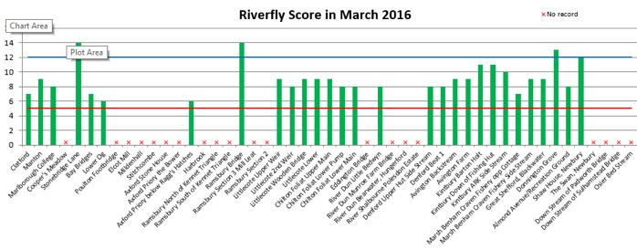 March Riverfly Graph
